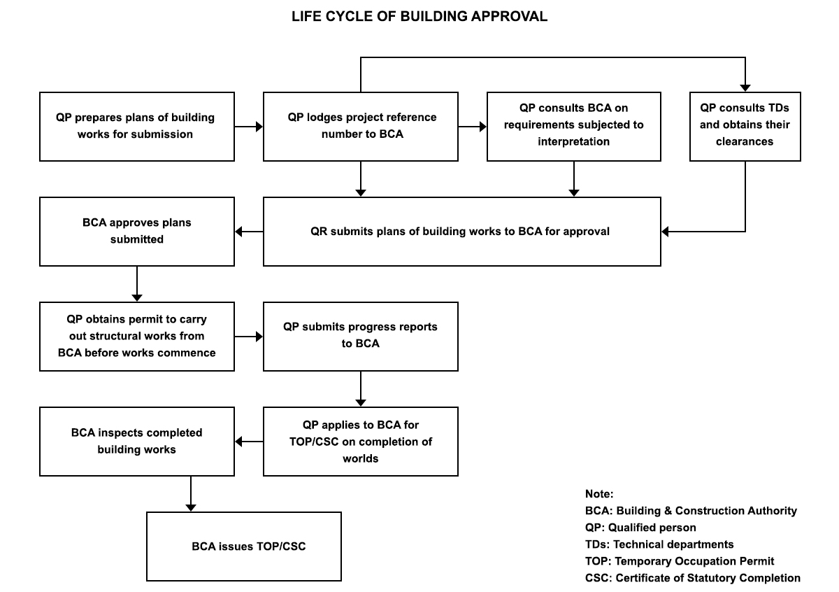 life-cycle-of-building-approval