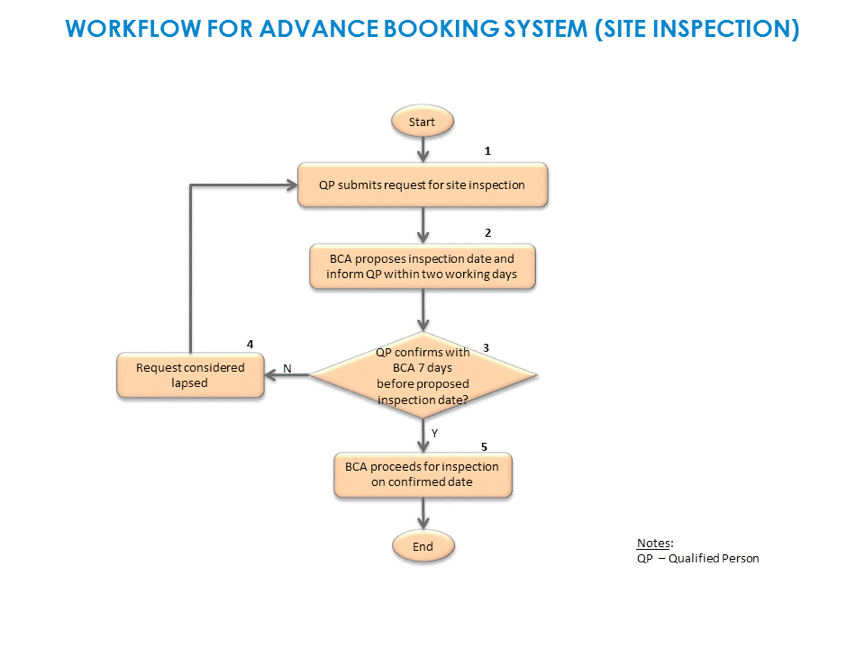 workflow for advance booking system
