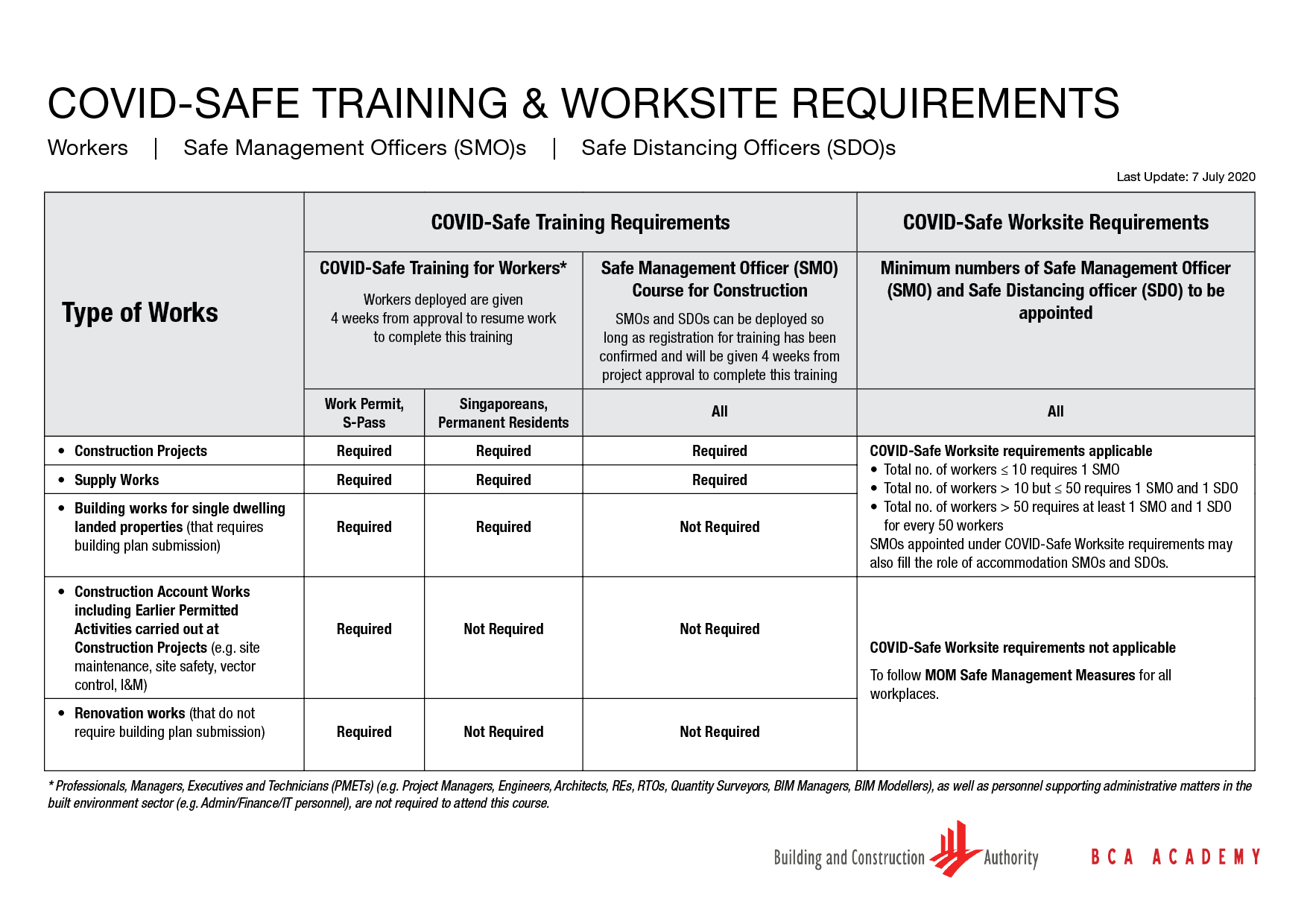 Training and Worksite Requirements 7 July 2020
